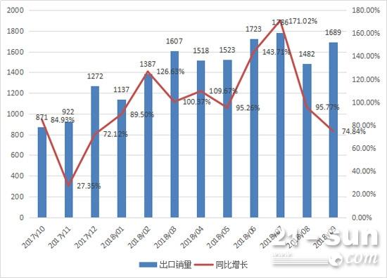 2017年10月至2018年9月挖掘机月度出口情况