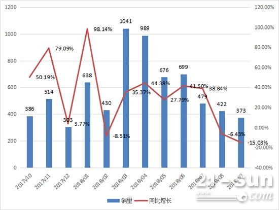 2017年10月至2018年9月推土机月度销量情况
