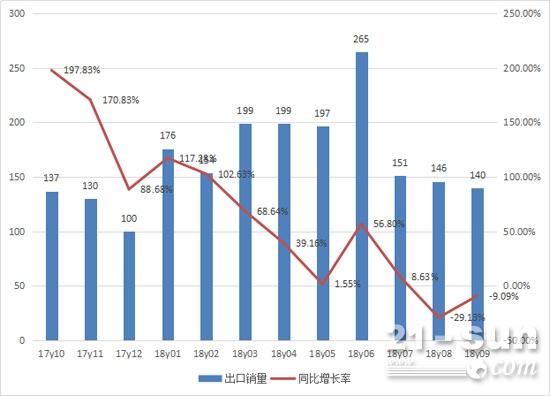 2017年10月至2018年9月推土机月度出口情况