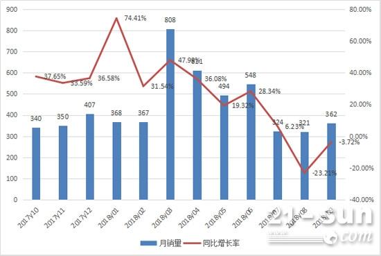 2017年10月至2018年9月平地机月度销量情况