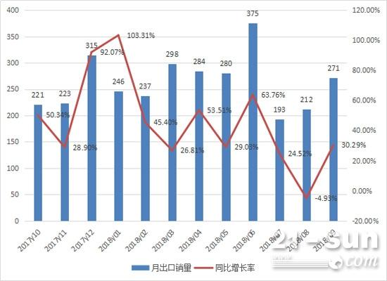 2017年10月至2018年9月平地机月度出口情况