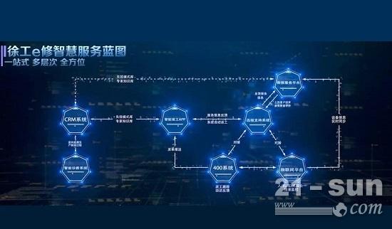 """""""徐工e修""""智慧服务"""