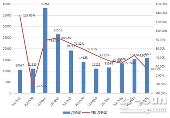 2018年以来尊宝娱乐老虎机唯一官方网站月度销售情况