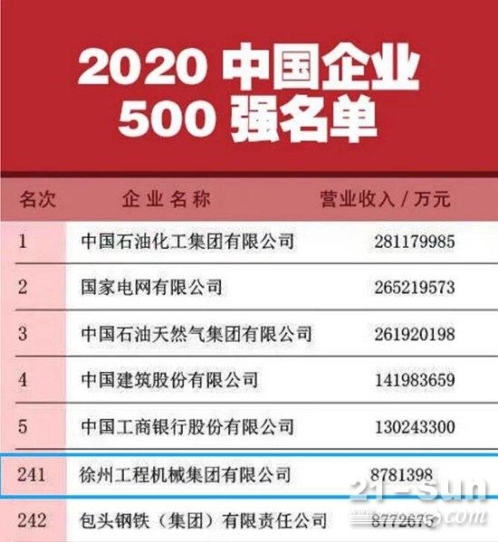 双第一!徐工再次荣登中国企业500强、中国制造业企业500强!