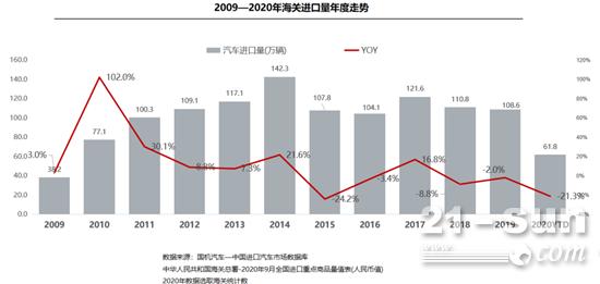 国机汽车发布《2020年9月中国进口汽车市场月报》