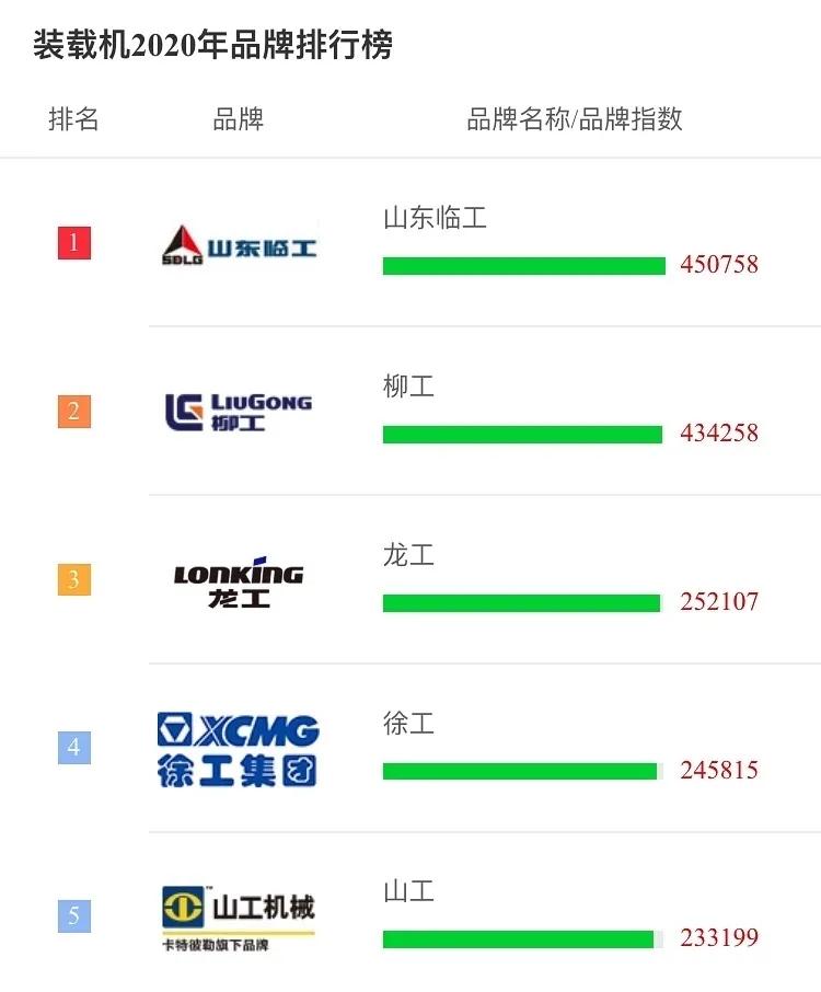 《【沐鸣2娱乐佣金】山东临工装载机连续多年蝉联品牌排行榜第一》