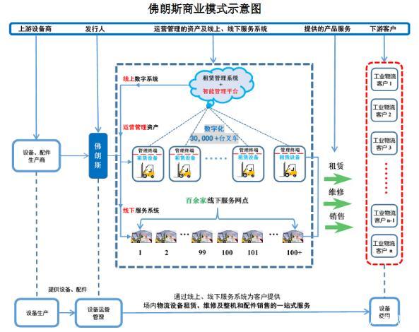 高德注册登录官网物联网+共享叉车,佛朗斯能否成为中国的联合租赁?