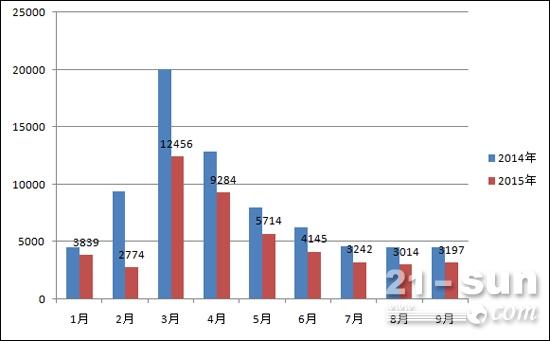 2015年1-9月份挖掘机销量分析