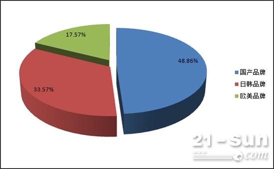 国产品牌占比不足一半 日韩品牌占比明显上升