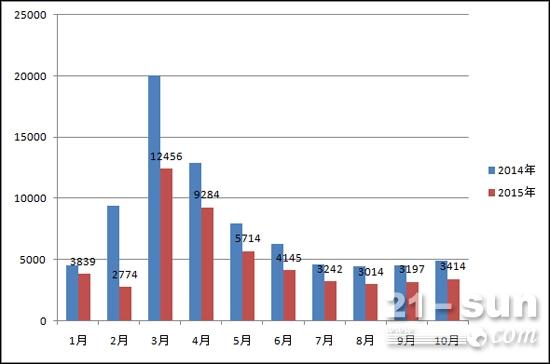 2015年1-10月份挖掘机销量分析