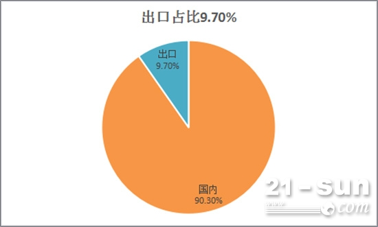 出口占总销量9.70%
