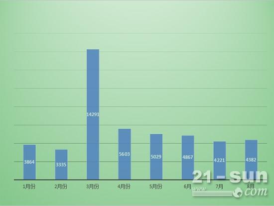 前8月裝載機每月銷量
