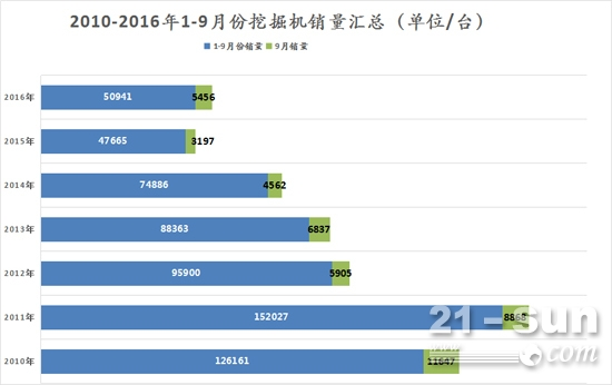 2010-2016年1-9月份挖掘机销量汇总