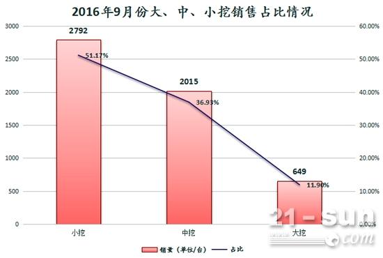 2016年9月份大、中、小挖销售占比情况
