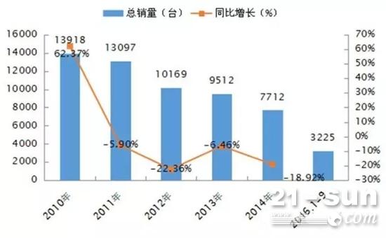 2010-2016年9月推土机年度销量及同比走势情况
