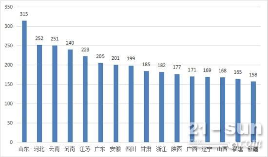 2月份装载机区域销量情况(前16省份)