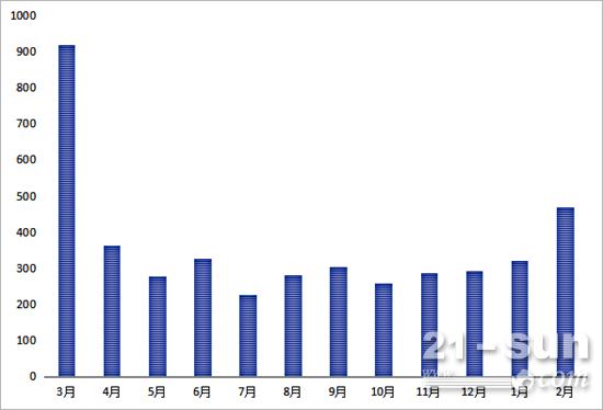 2016年3月-2017年2月近1年推土机月销量情况