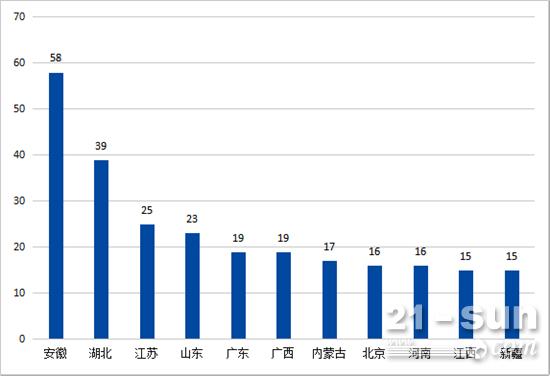 2017年2月推土机销量前十区域
