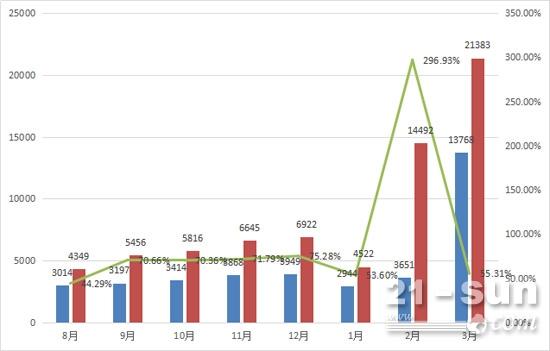 挖掘机连续7个月实现50%以上高速增长