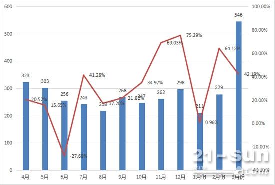 最近一年来平地机月销量及同比增速
