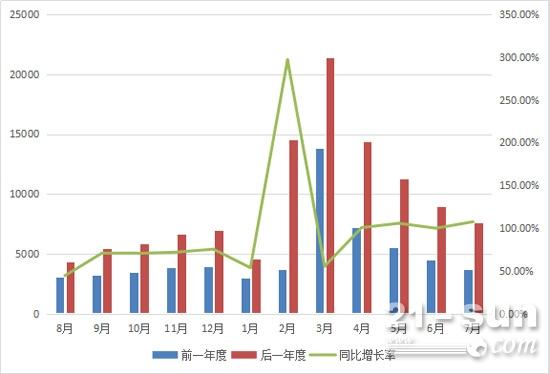2016年8月-2017年7月挖掘机月销量及同比增长情况