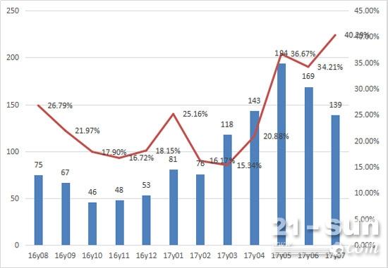 2016年8月-2017年7月推土机每月出口销量及占比