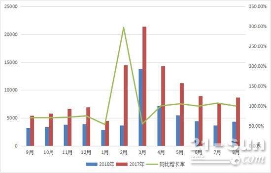 2016年9月至2017年8月挖掘机月度销量及同比增长情况