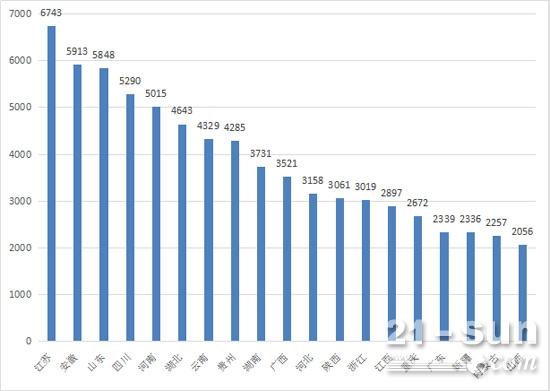 1-8月挖掘机累计销量突破2000台省份排名情况