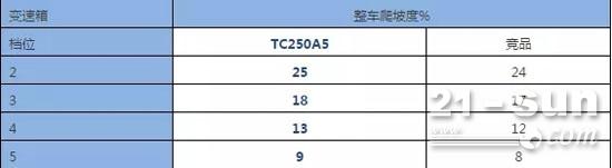 专业视角看TC250A5完胜的秘诀