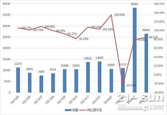 2017年5月至2018年4月挖掘机月销量情况