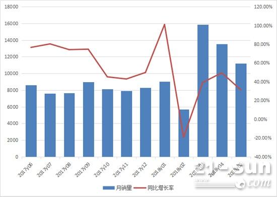 2017年6月至2018年5月装载机月销量情况