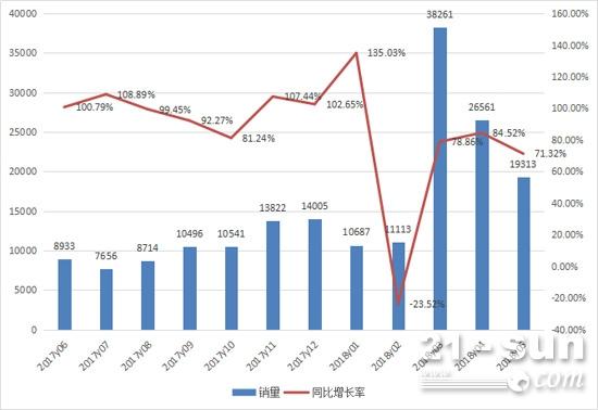 2017年6月至2018年5月挖掘机月销量情况