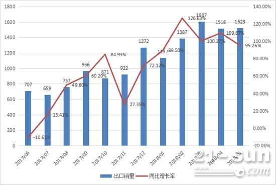 2017年6月至2018年5月挖掘机月出口销量情况