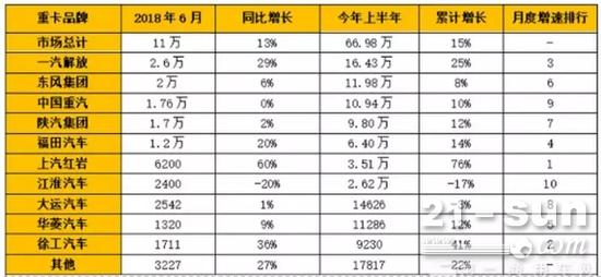 1至6月,徐工累计销售重卡9230辆,同比增长41%