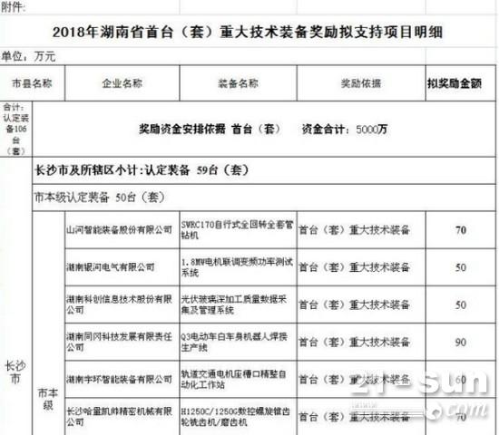 湖南省首台(套)重大技术装备产品奖励明细