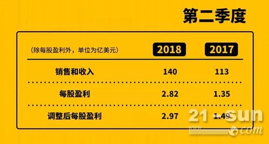 卡特彼勒公布2018年第二季度业绩