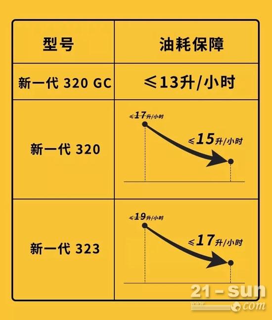 新一代Cat<sup>®</sup>(卡特)320油耗保障承诺降至15升/小时