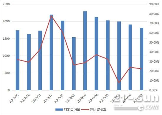 2017年9月至2018年8月装载机月度出口情况