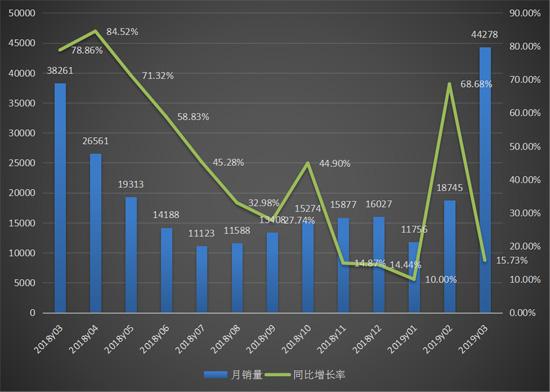 3月份挖掘机销量高达44278台