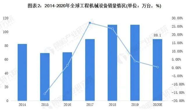 预见2021:《2021年中国工程机械制造行业产业链全景图》(附发展现状、发展前景等)