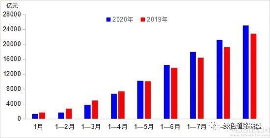 """前三季度交通运输经济运行""""先降后升 趋于正常"""""""