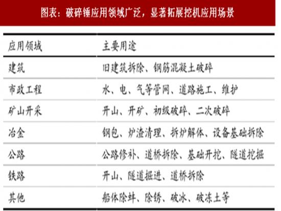 2018年中国液压破碎锤行业竞争格局及市场前景分析