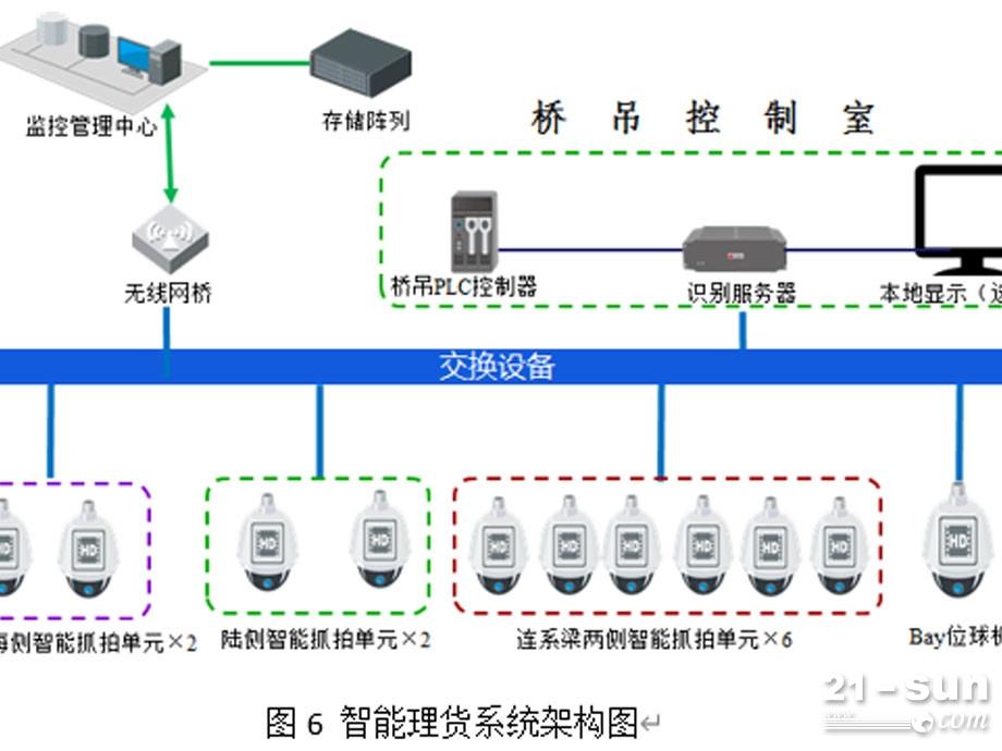 5G通信技術在智慧港口中的應用