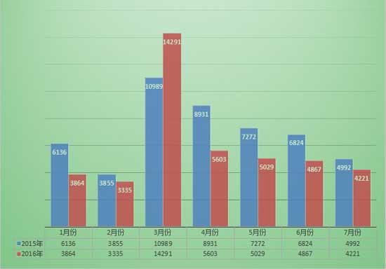 7月份装载机总销量4221台 降幅收窄