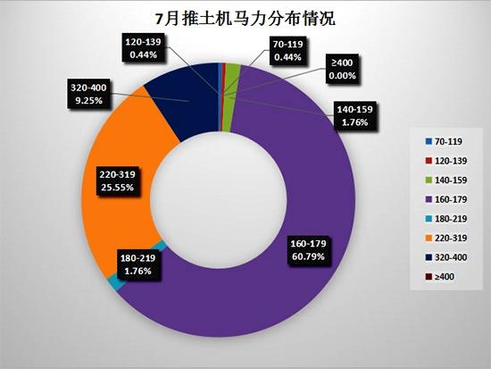 7月份推土机销售227台 出口占比略有增长
