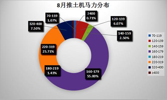 8月推土机销售280台 国内市场需求释放