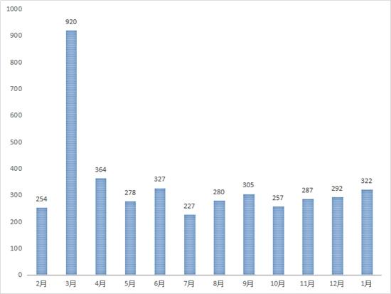 1月份推土机销量增长近两成 需求持续释放