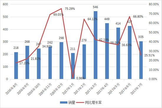 7月平地机售305台 连续13个月同比正增长
