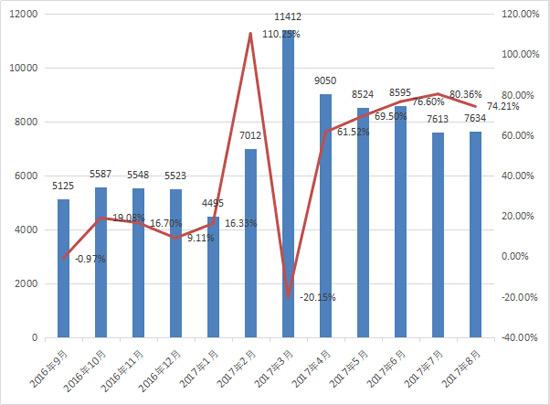 8月装载机销售7634台 全年冲刺9.5万台