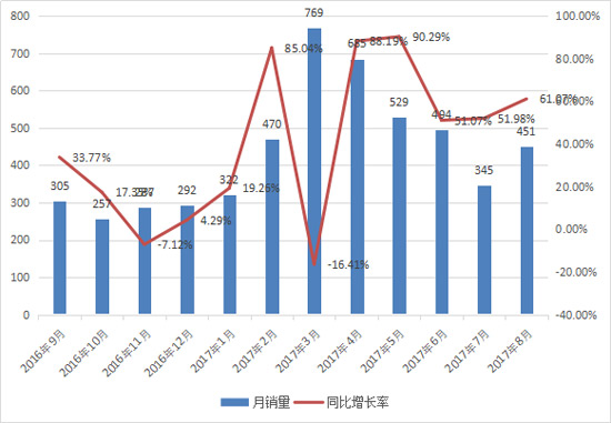 八月推土机同比增长61% 出口创近三年新高
